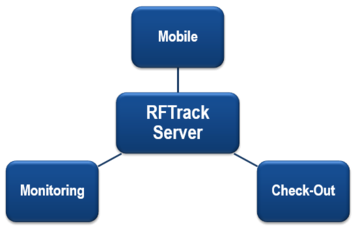 rfid asset tracking software